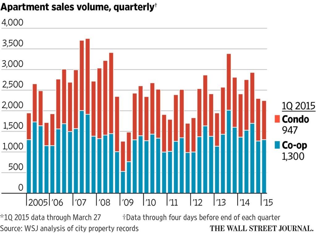 Apartment Sales Volume