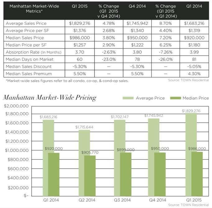 Manhattan Market-Wide Metrics