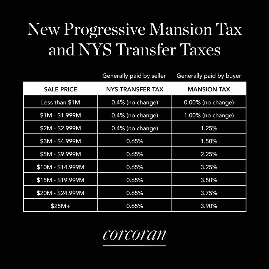 NYS Mansion & Transfer Tax Changes Explained – Claudia Saez