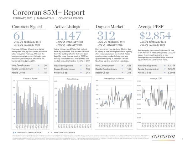 Corocan Market $5M Market Report